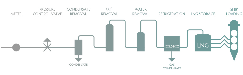 Liquefaction Chart